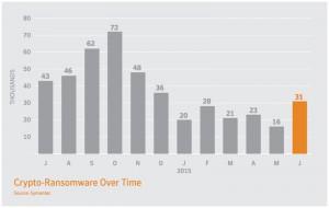 Grafico di statistiche dei rilevamenti Cryptolocker nel 2015 fornito da Symantec