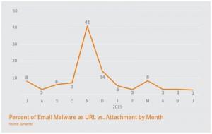 Percentuali dei malware che si diffondono via URL in confronto agli attachment