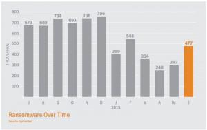 Statistiche degli attacchi da ransomware rilevati da Symantec
